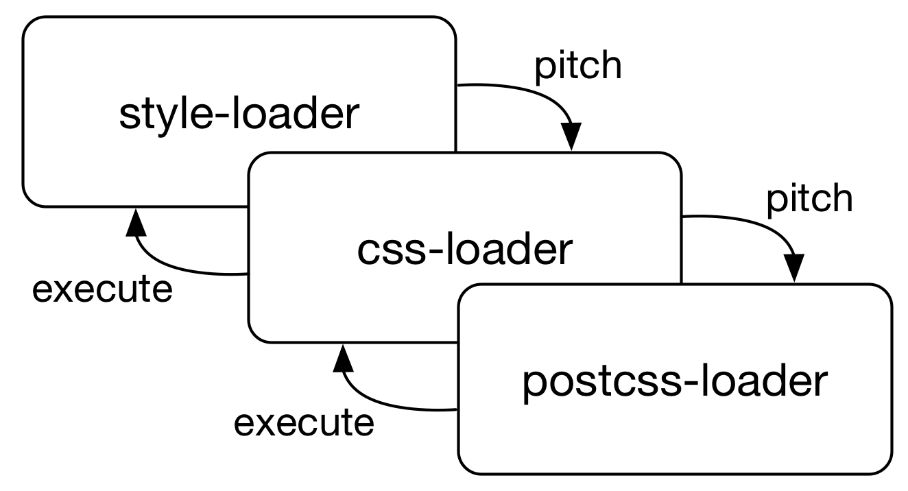 Extending with Loaders