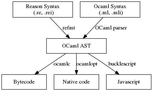 OCaml compilation targets