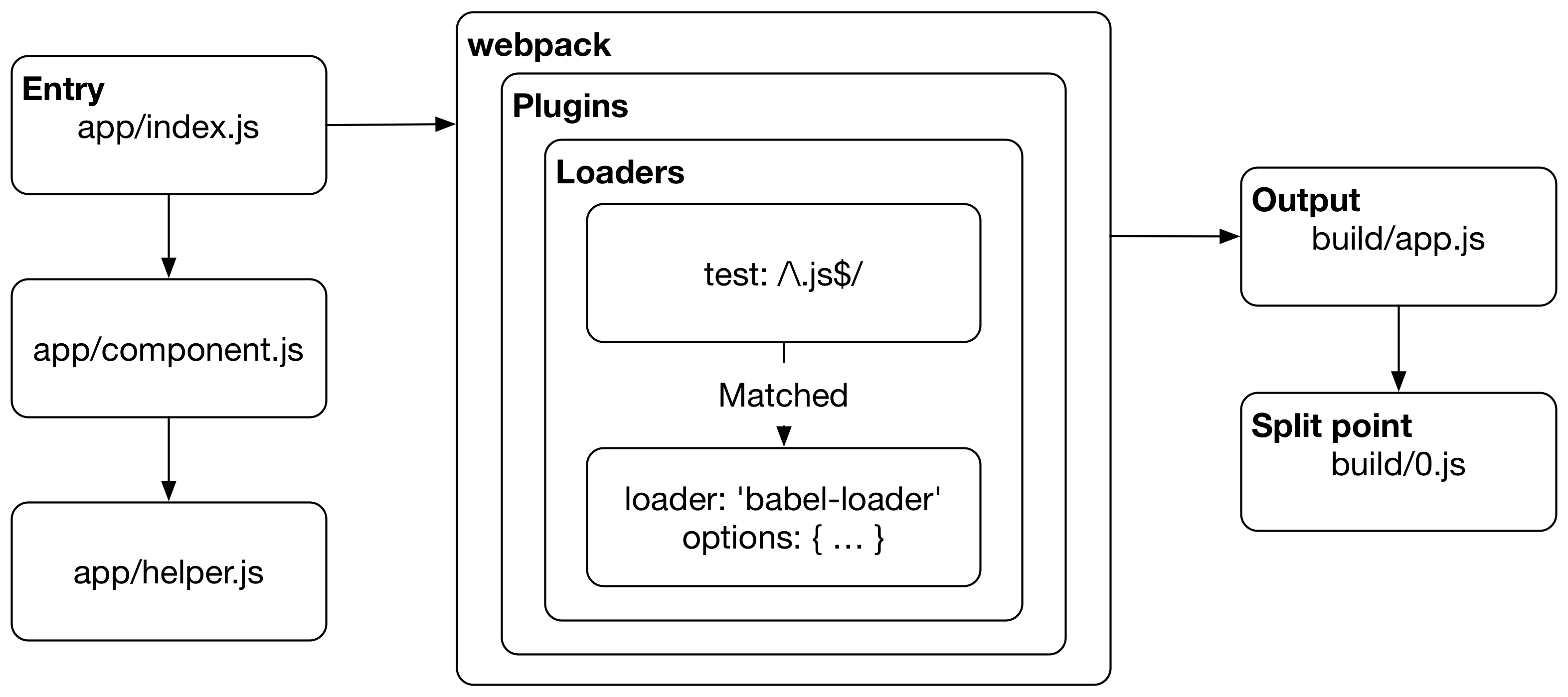 فرایند اجرای وبپک