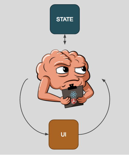 Cerebral is between the state and the UI