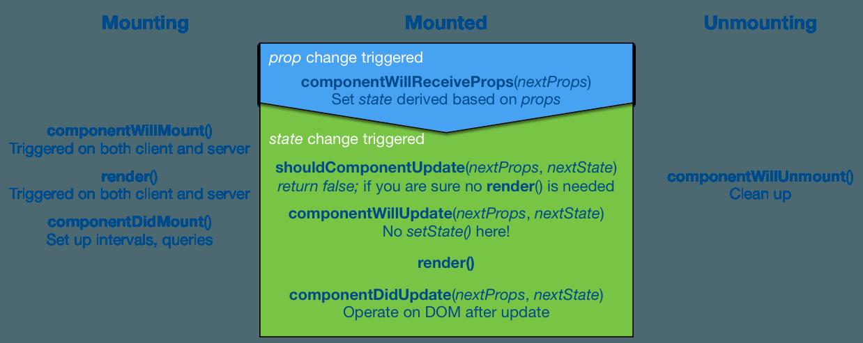 Understanding React Components